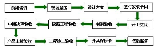 装修流程-江阴亚光亚装饰